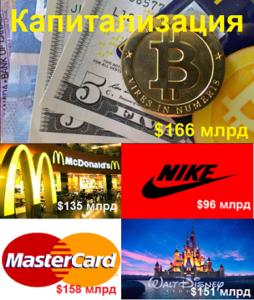 Капитализация Bitcoin