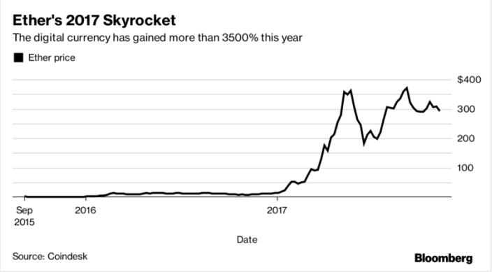 Эфир за 2017-ый год подорожал более чем в 35 раз