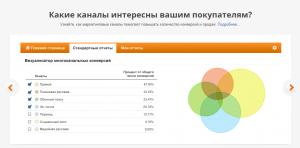 Google Analytics - помощник в SEO