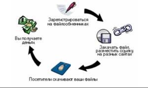 Схема работы файлообменника