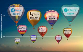 ТОП-10 самых крупных ICO за 2017 год