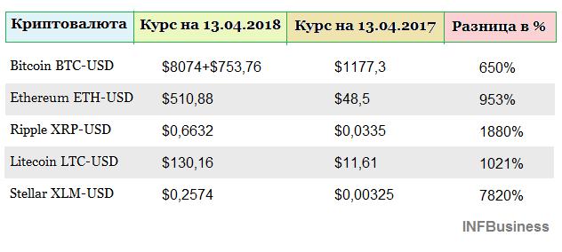 Топ-5 криптовалют. Изменение курса за год