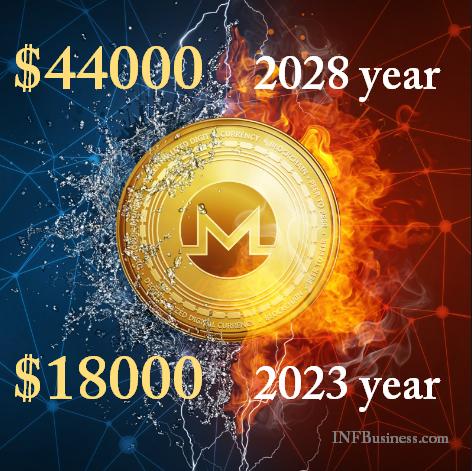 Рост цены Монеро с 2023 по 2028 года