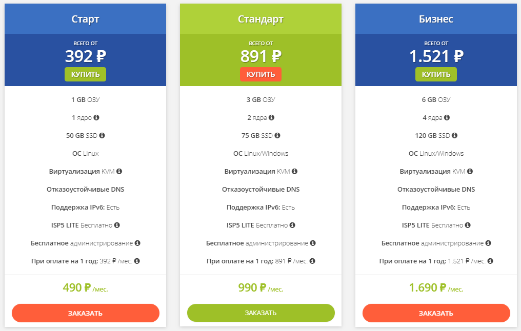 Цена и характеристики VPS на сервисе Well-Web