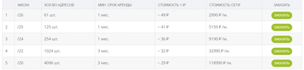 Цены аренды IP в Well-Web