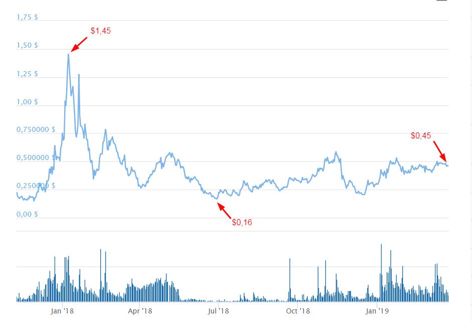 График колебания курса ChainLink  с ноября 2017 по март 2019 гг.