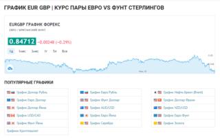 Евро-фунт: причины популярности, основные характеристики пары